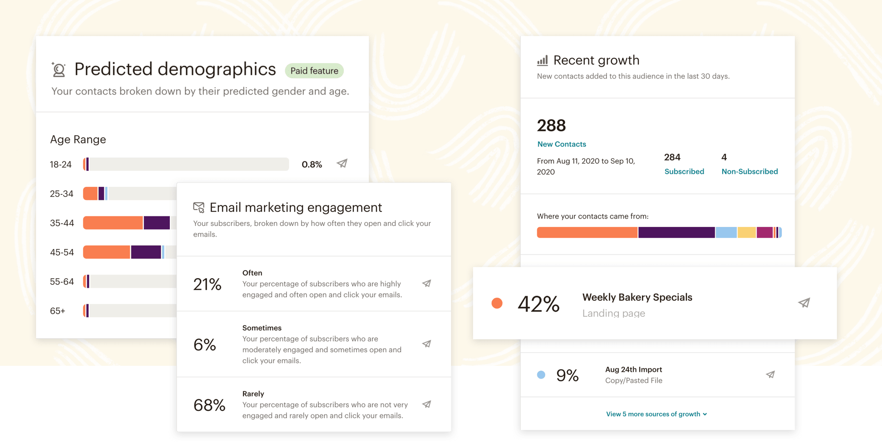 A look at Mailchimp's Audience Dashboard