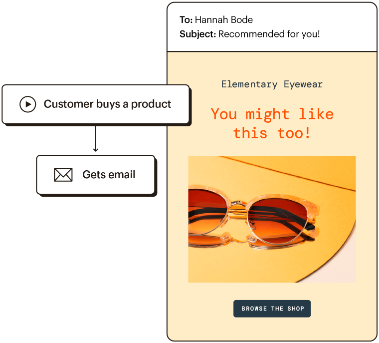 Representation of a customer journey where someone buys a product and then gets a followup product recommendation email.
