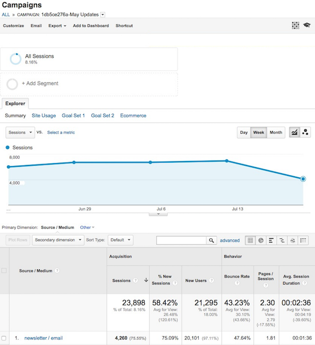 Screenshot of a Sample Mailchimp Campaign Report in Google Analytics