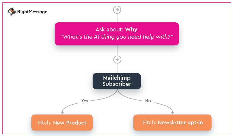 Image of workflow with what you can help with to a Mailchimp subscriber