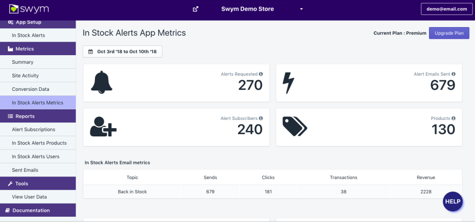 Swym In Stock Alerts Dashboard - Conversion Metrics