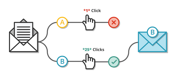 Graphic showing how two combinations are sent and the winner is picked based on the higher click rate.