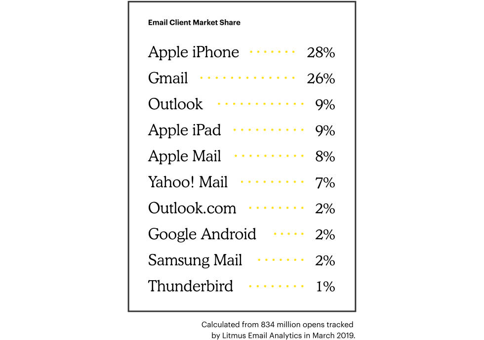 Graph of email client market share percentages