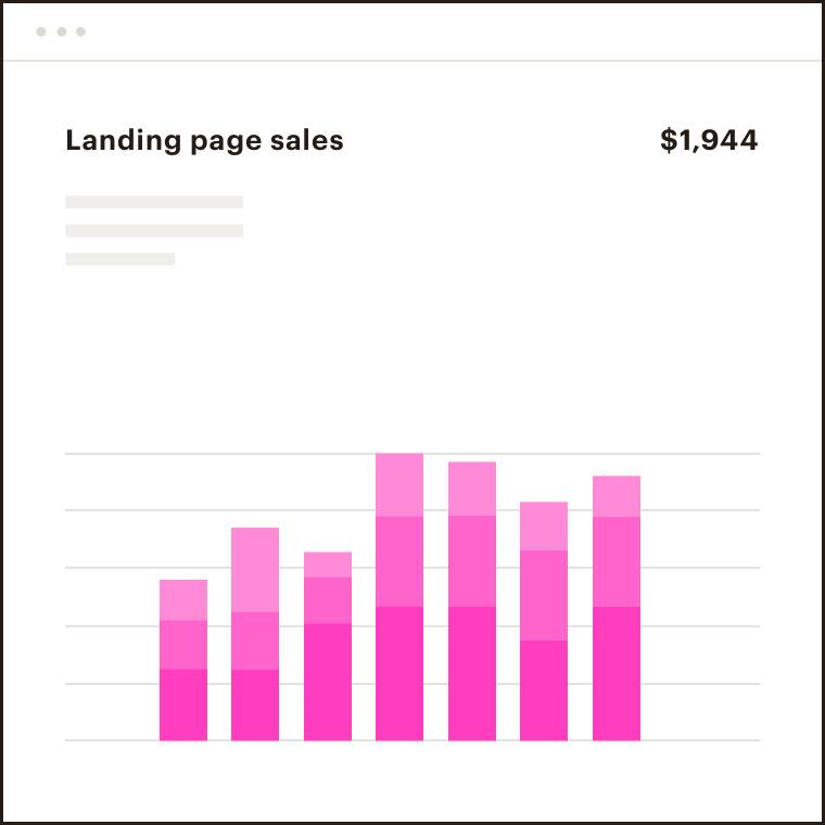 A display of a dashboard showing growth in landing page sales