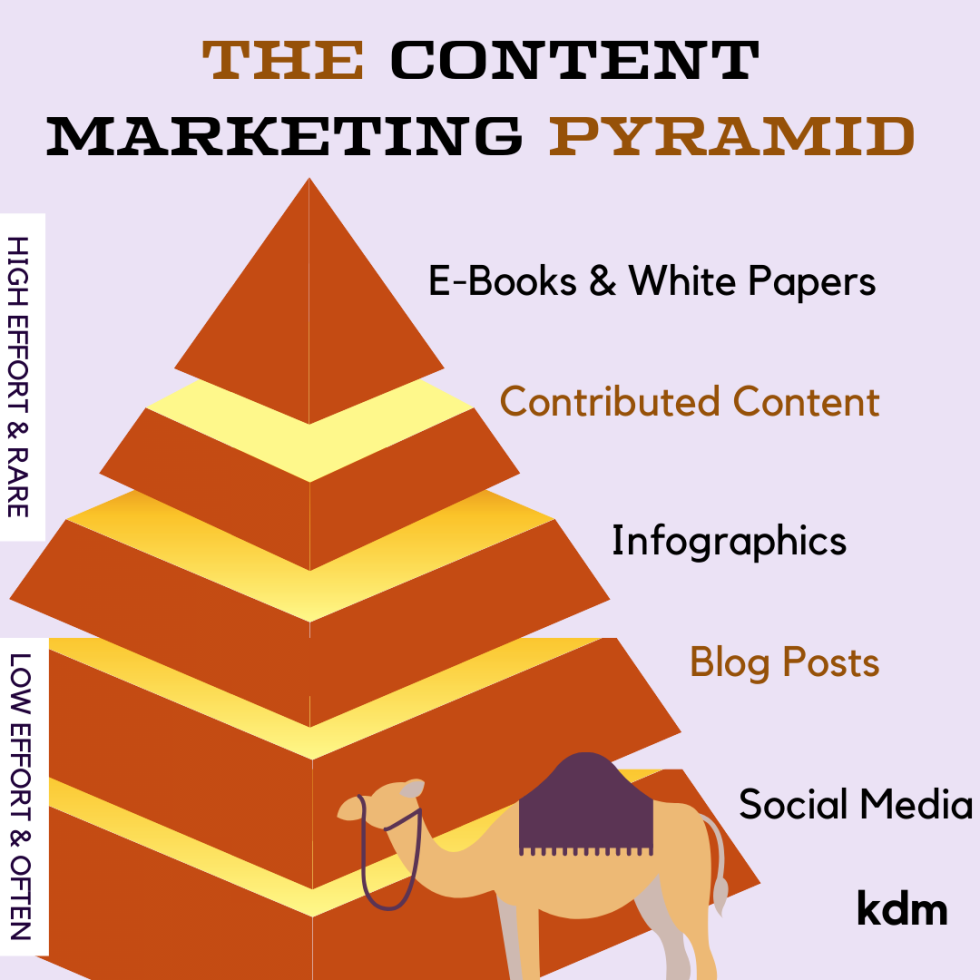 Image of a pyramid with the text the content marketing pyramid