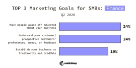 Top 3 Marketing Goals for SMBs: France, Q2 2020 Make people aware of/educated about your business 24% Understand your customer/prospective customers' preferences, needs, or feedback 24% Establish your business as trustworthy and credible 19%