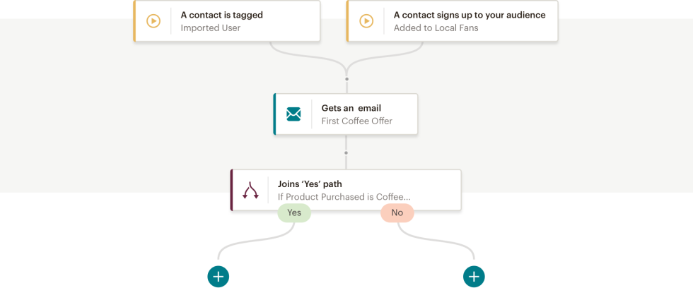 An example of Mailchimp's Customer Journey Builder