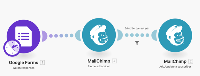Image of Integromat finding a subscriber to add to Mailchimp