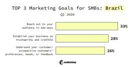 Top 3 Marketing Goals for SMBs: Brazil, Q2 2020 Reach our to your audience in new ways 33% Establish your business as trustworthy and credible 28% Understand your customer/prospective customers' preferences, needs, or feedback 26%