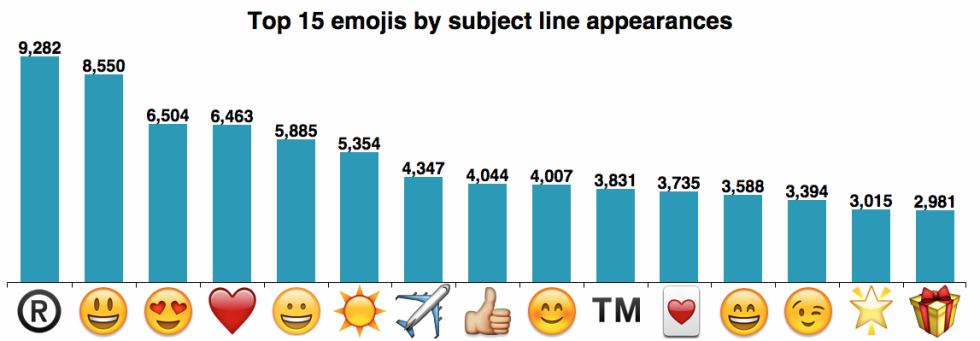 email subject line emojis