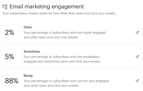 audiencedashboard-emailmarketingengagement