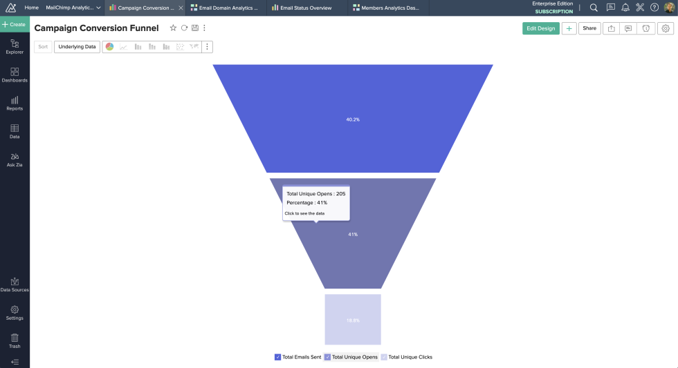 Image of campaign conversion funnel