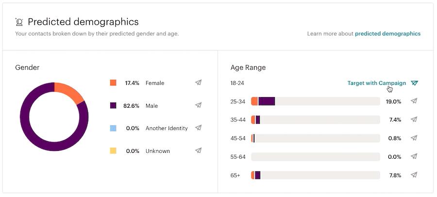 audience-estimations démographiques-cibler