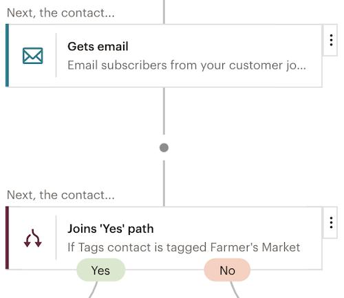 """Ejemplo de primer plano de dos puntos del recorrido: acción de correo electrónico y regla de ramificación del tipo condicional """"si o si no""""."""