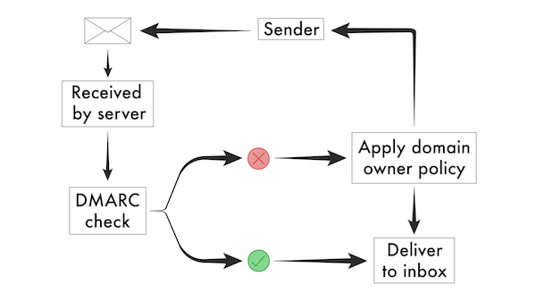 Diagram showing the path of an email from sender through DMARC check.