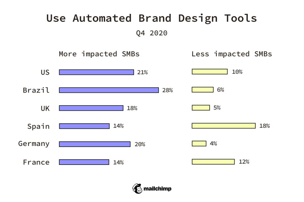 Use Automated Brand Design Tools