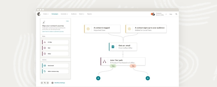 An example of the Mailchimp Customer Journey Builder