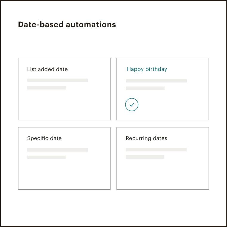 """The screen that provides options for creating an automated email """"date-based"""" selected."""