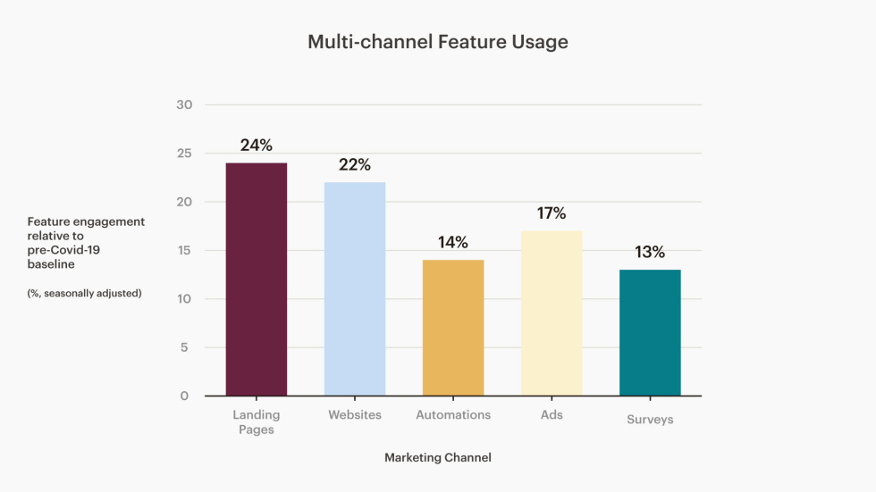 Chart of the marketing channels used by Mailchimp customers from January-June 2020, compared to that same period last year.
