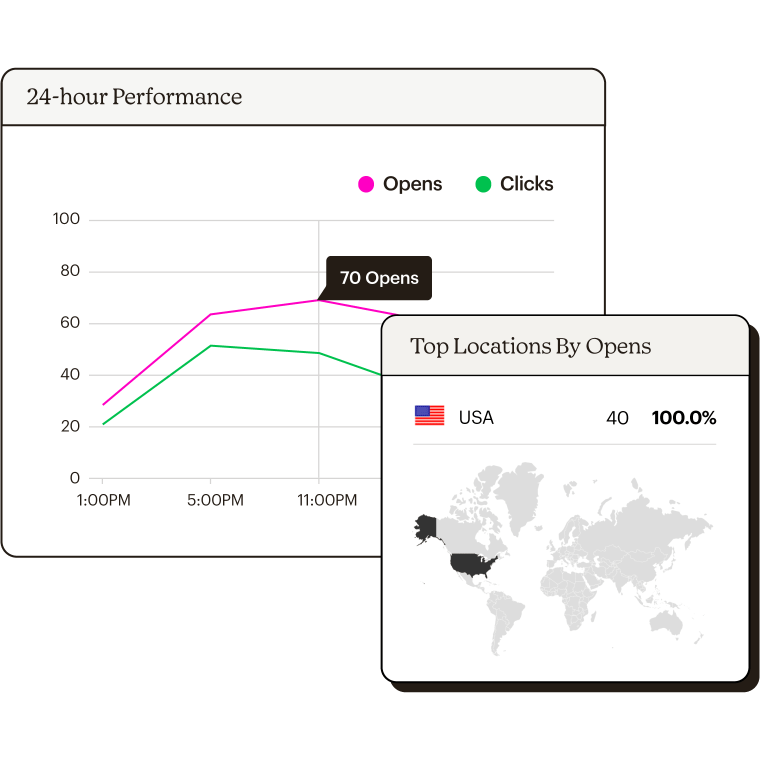 Chart showing performance data and chart showing data based on top locations by opens.