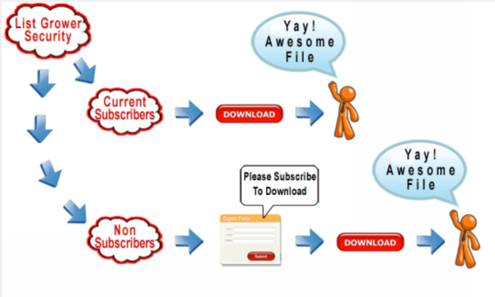 Image of List grower security process with arrows to both current subscribers and non subscribers and then the option to download the file.