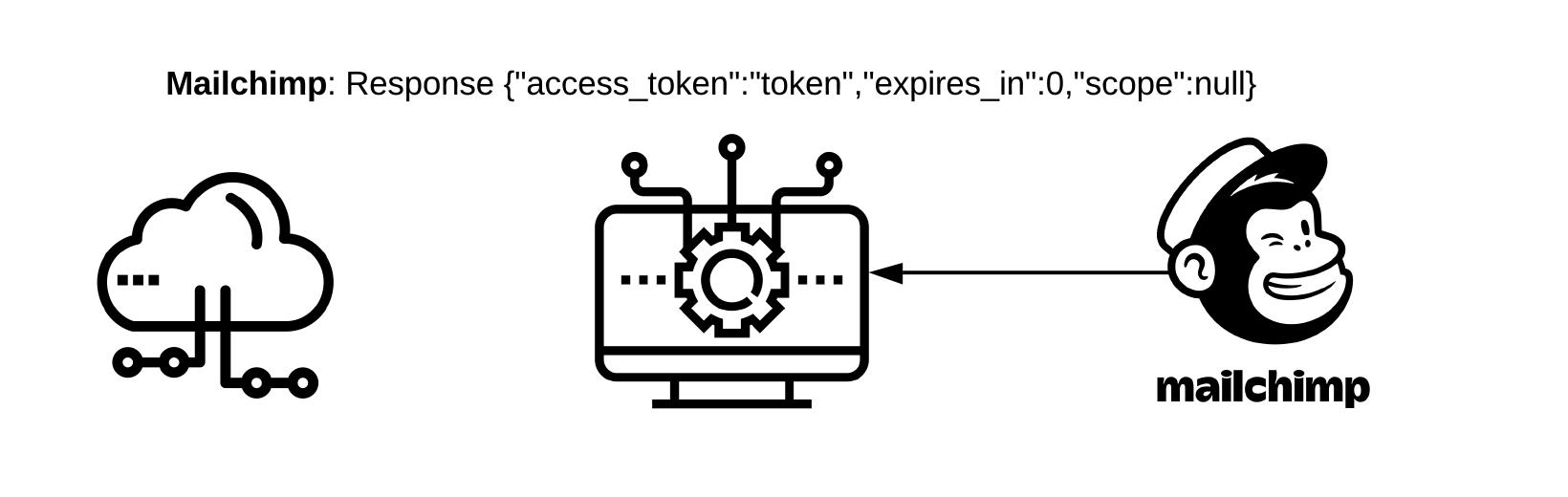 "Mailchimp: Response { ""access_token"": ""token"", ""expires_in"": 0, ""scope"": null }"