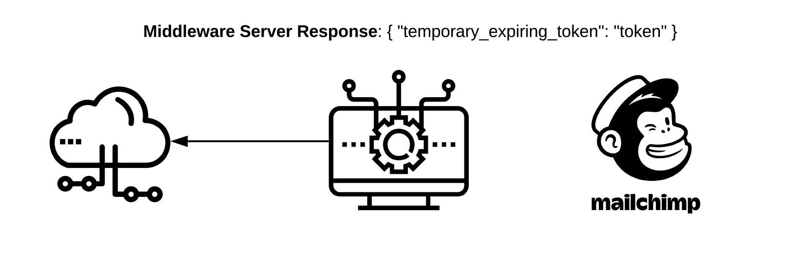 """Middleware Server Response: { """"temporary_expiring_token"""": """"token"""" }"""