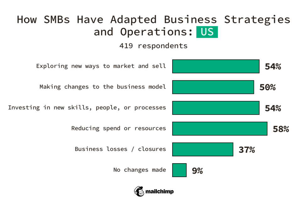 US SMBs Exploring new ways to market and sell 54% Making changes to the business model 50% Investing in new skills, people, or processes 54% Reducing spend or resources 58% Business losses/closures 37% No changes made 9%