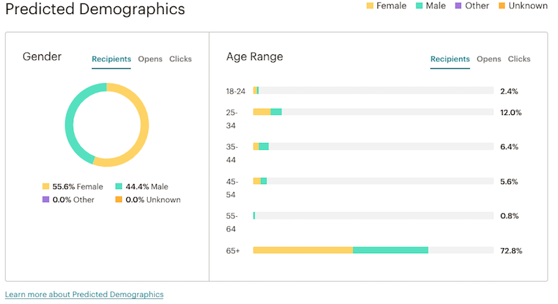 Screenshot of gender and age data in campaign report.