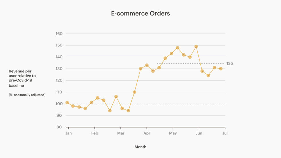 Chart of total revenue generated from e-commerce orders through the Mailchimp application from January-June 2020, compared to that same period last year.