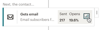 example of an email journey point that shows 217 sends, an open percentage of 19.6, and the cursor over the report icon
