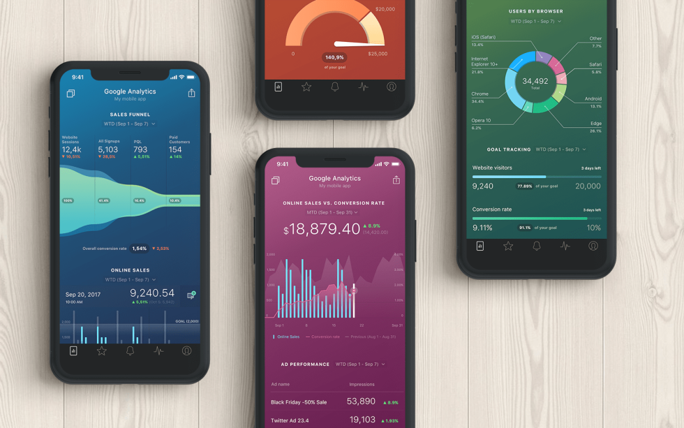 Image of graphs/dashboards on mobile devices