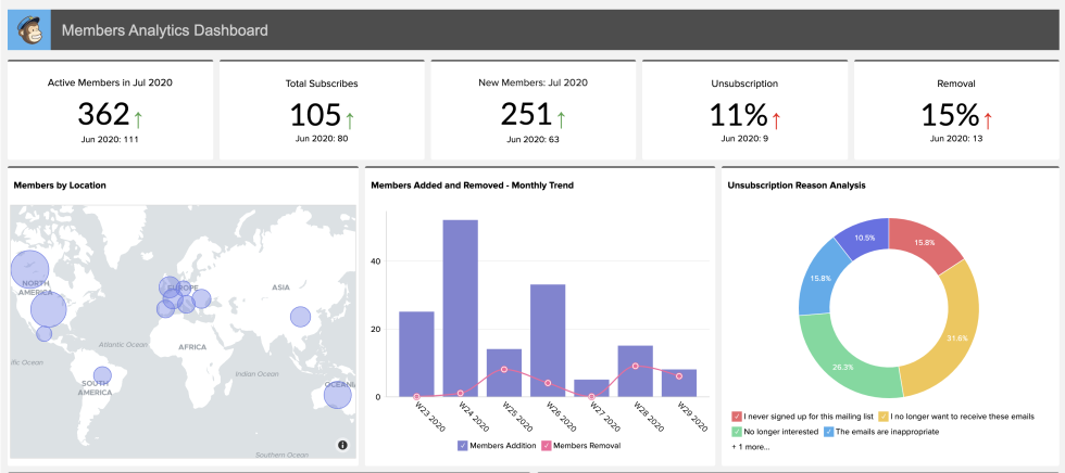 Image of Zoho Analytics Dashboard