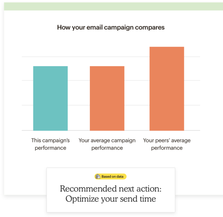 Recommended next action: Optimize your send time