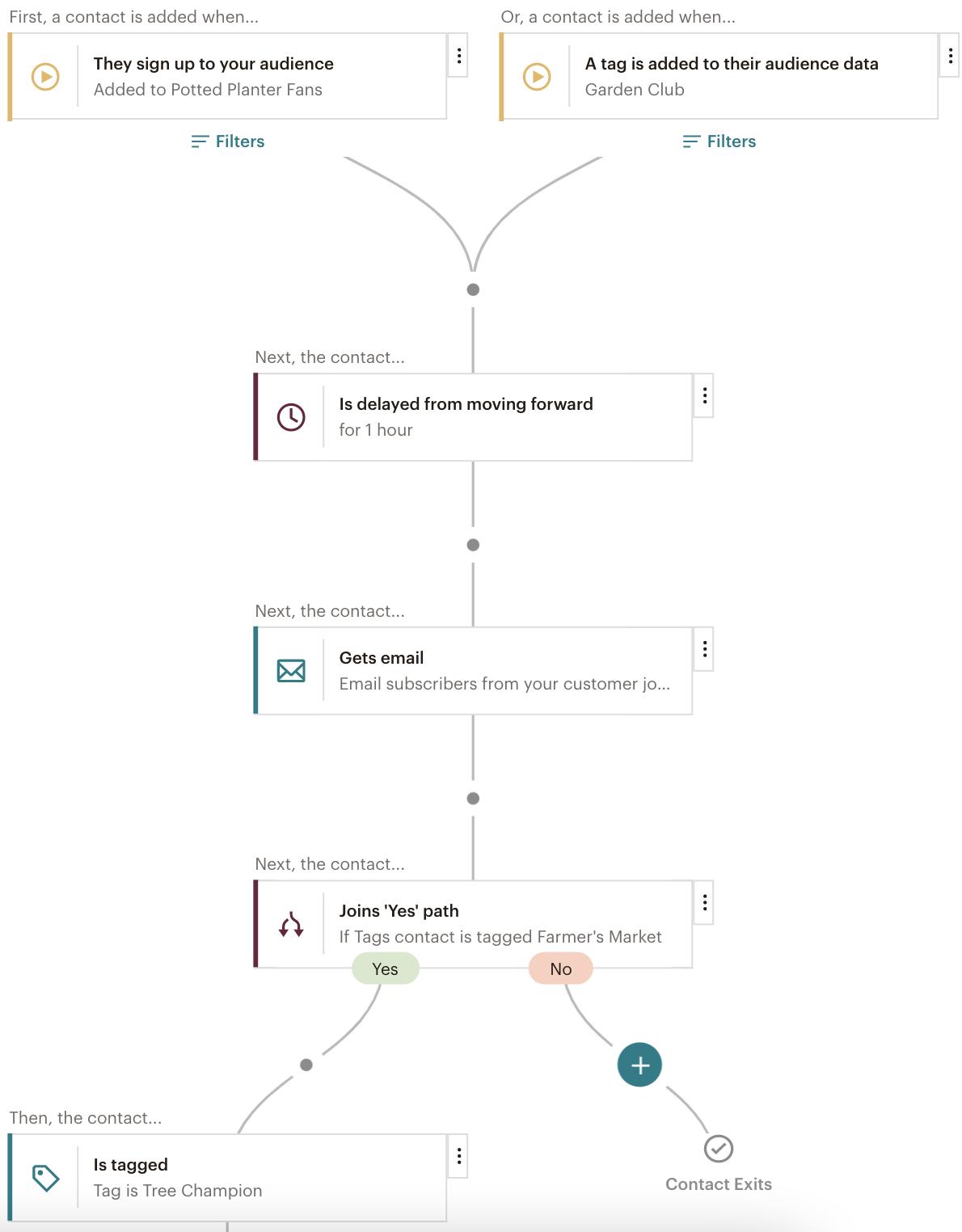 """Ejemplo de un mapa del recorrido del cliente con dos puntos de partida, un retraso, un correo electrónico y una ramificación del tipo condicional """"si o si no""""."""