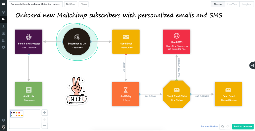 Image of icons with the text onboard new mailchimp subscribers with personalized emails and sms