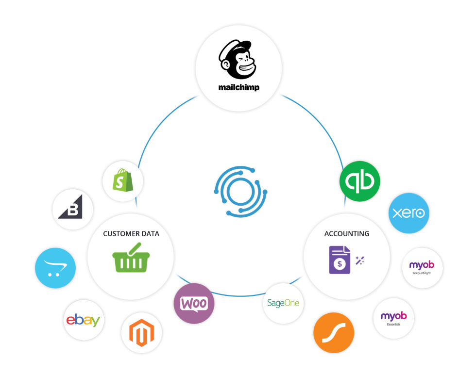 Image showing the platforms that OneSaas connects Mailchimp to