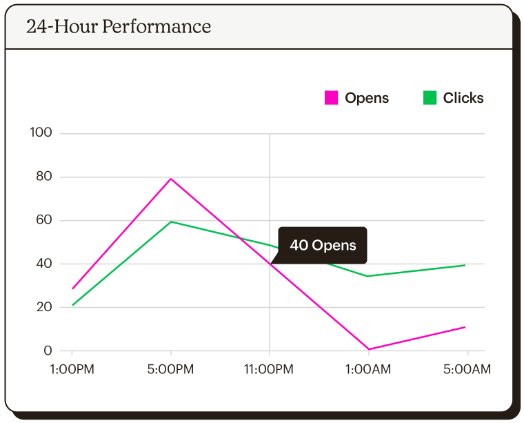 Line graph showing open and click analytics over a 24-hour period.