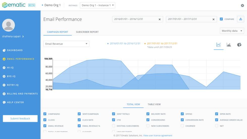 Image of Email Performance in Ematic Analytics.