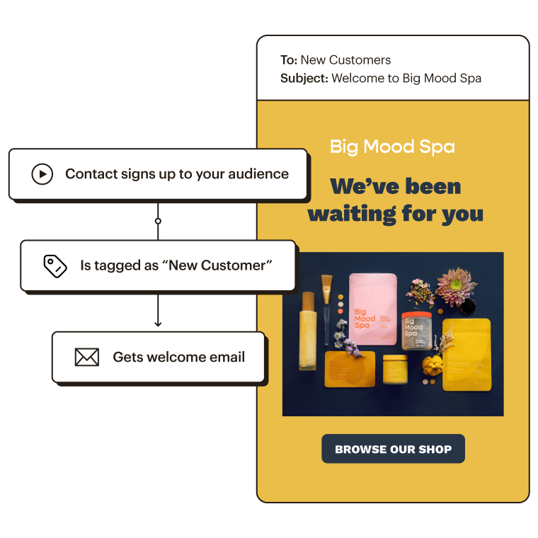 Using the customer journey builder to send an automated welcome email to new users.