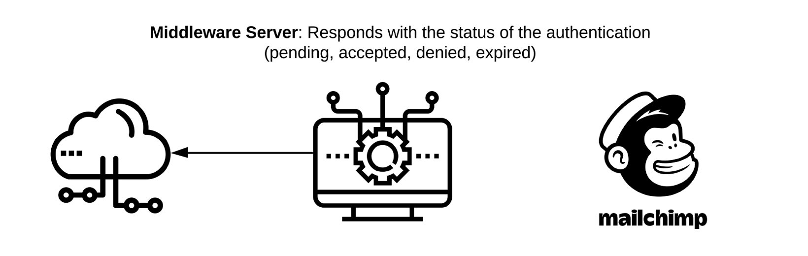 Middleware Server: Responds with the status of the authentication(pending,accepted,denied,expired)