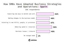 Spain SMBs Changes made to business strategy or operations Exploring new ways to market and sell 62% Making changes to the business model 48% Investing in new skills, people, or processes 47% Reducing spend or resources 56% Business losses/closures 49% No changes made 2%
