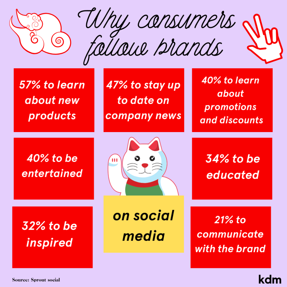 Image of a cartoon cat with the text why consumers follow brands.