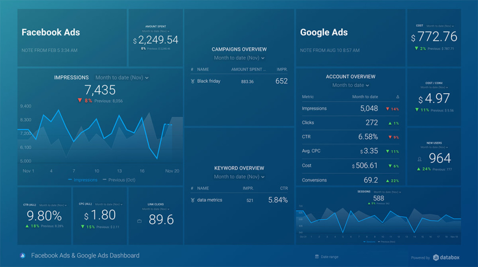 Screenshot of marketing analytics page.