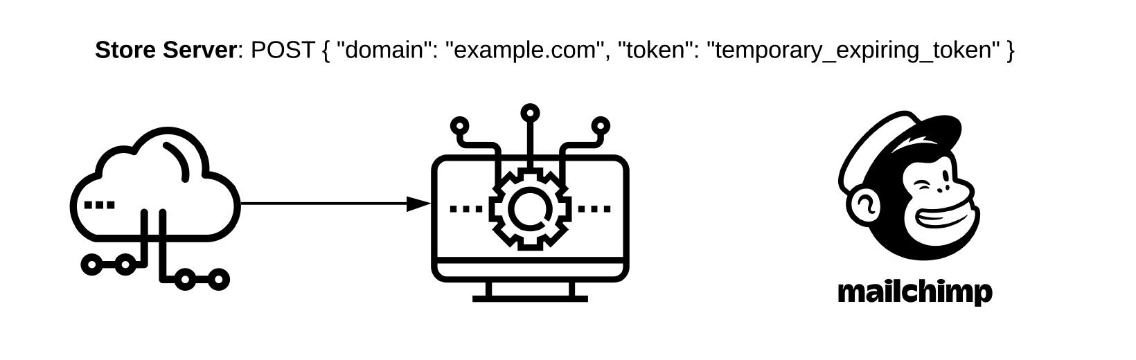"""Store Server: POST { """"domain"""": """"example.com"""", """"token"""": """"temporary_expiring_token"""" }"""