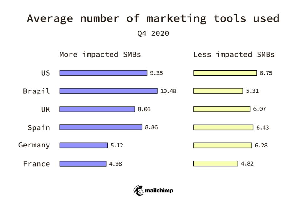 Average number of marketing tools used