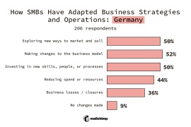 Germany SMBs Changes made to business strategy or operations Exploring new ways to market and sell 50% Making changes to the business model 52% Investing in new skills, people, or processes 50% Reducing spend or resources 44% Business losses/closures 36% No changes made 9%