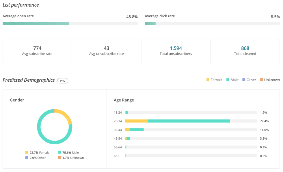 Hero image for Predicted Demographics for MailChimp Pro and More in Our Latest Release