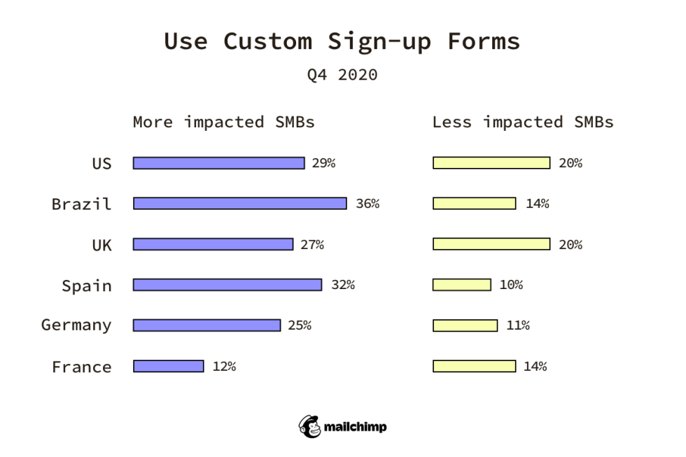 Use Custom Sign-up Forms