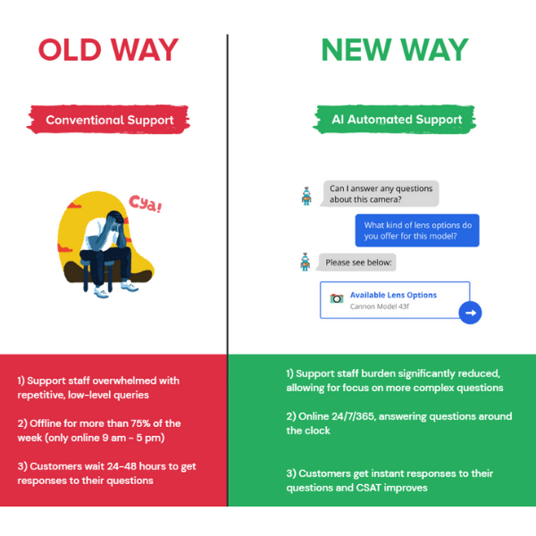 Image of a box showing the old way for support and new way. Old way is conventional support and the new way is AI Automated support.